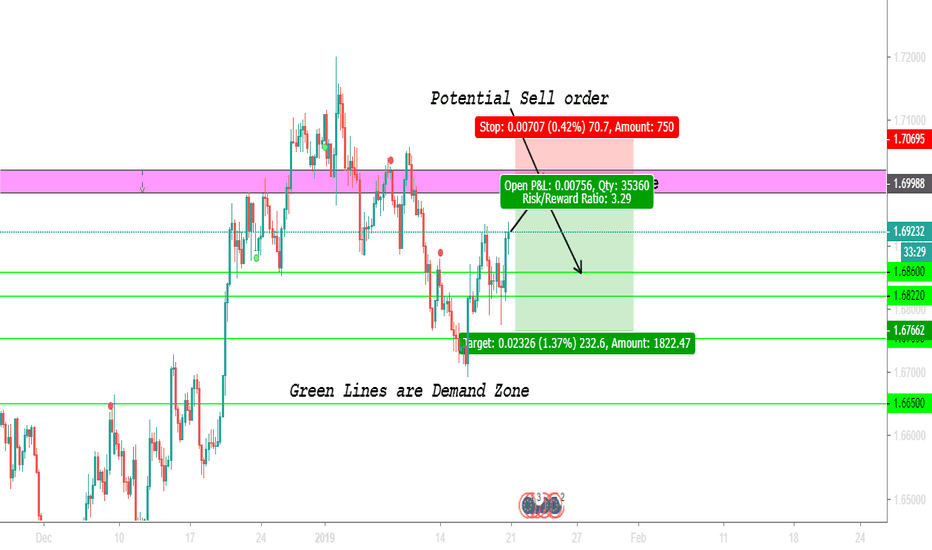 EURNZD: EURNZD, ENTRY TP SL IN COMMENT