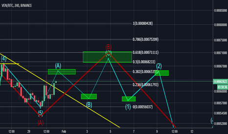 VENBTC: VEN swing possibilit before further correction