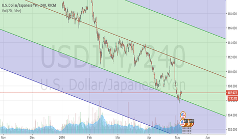 USDJPY: A pitch fork works in usdjpy
