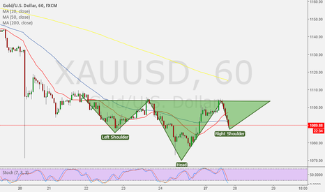 XAUUSD: GOLD potential inverted head and shoulder
