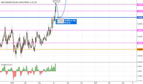 NZDCHF: NZDCHF Beartrap then breakout