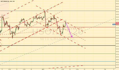 USOIL: Short oil channel top bounce