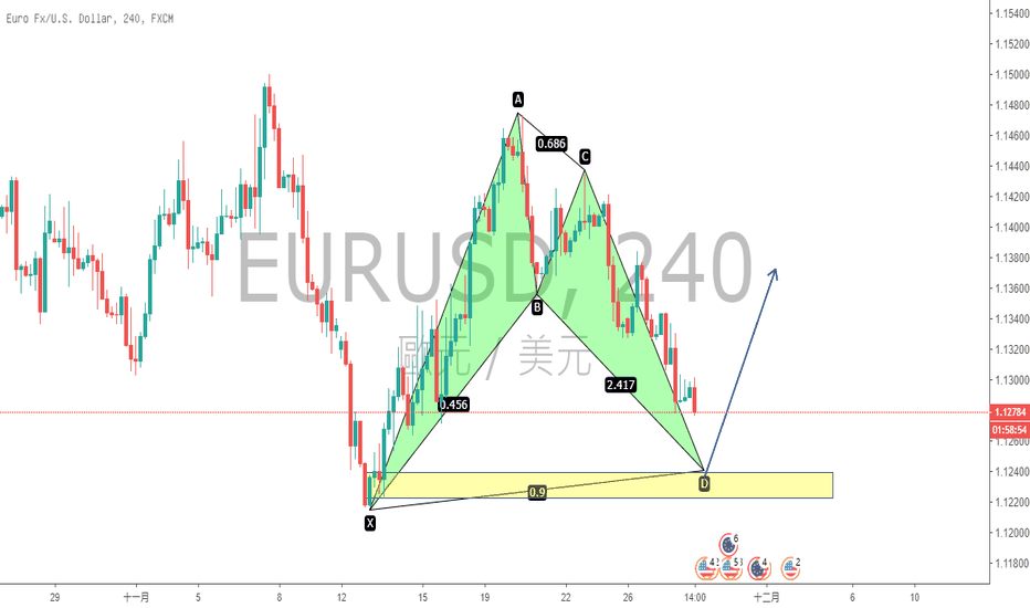 EURUSD: 欧元做多形态