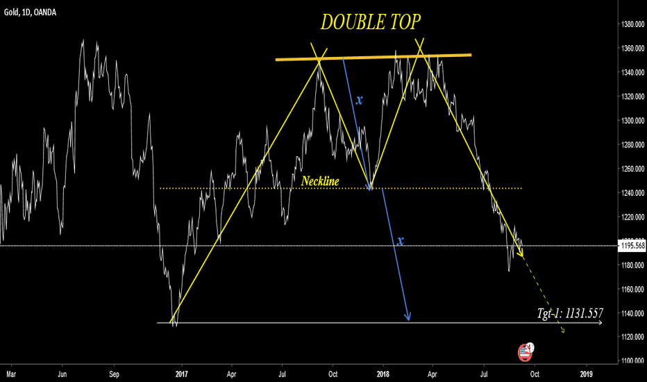 XAUUSD: Double TOP on Daily Chart for XauUsd - Short swing