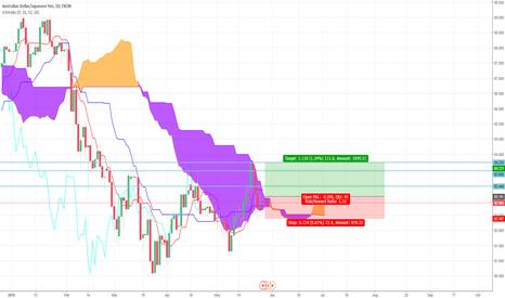 AUDJPY: Bullish Aussie to rule the yen? Ichimoku AUD/JPY Trade Idea