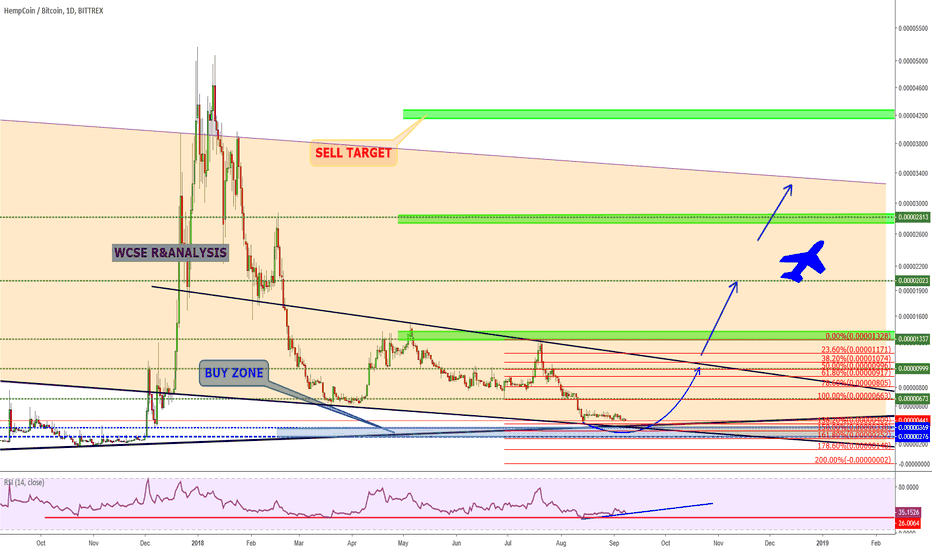 THCBTC: THCBTC Approaching strong Support