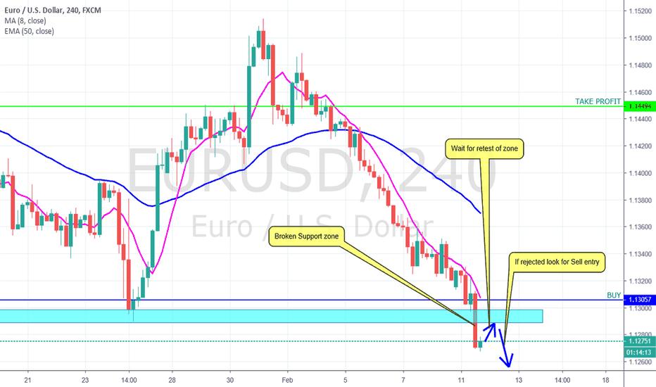 EURUSD: EUR USD SHORT?