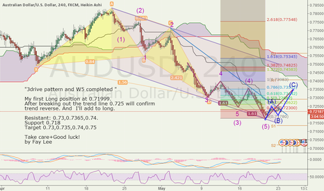 AUDUSD: 3drive pattern and W5 completed