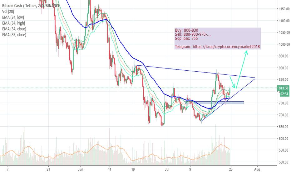 BCCUSDT: BCC-USDT: buy and take profit