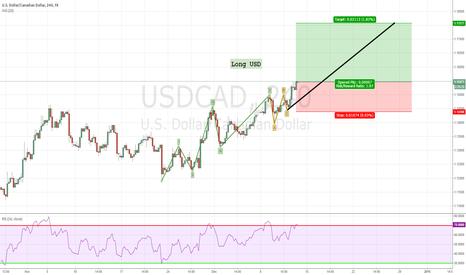USDCAD: Long USD