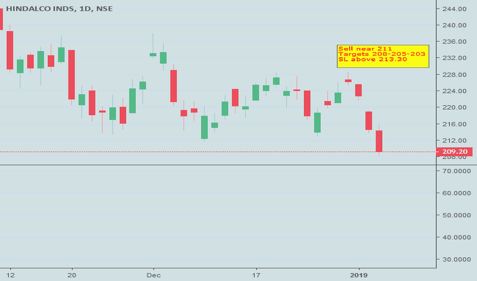 HINDALCO: Hindalco- Breaking support