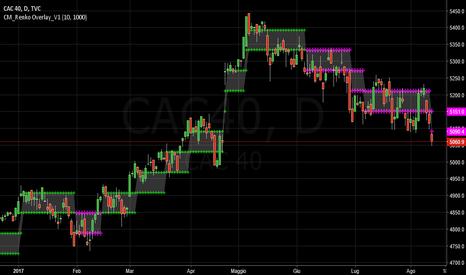 CAC40: CAC :  SHORT
