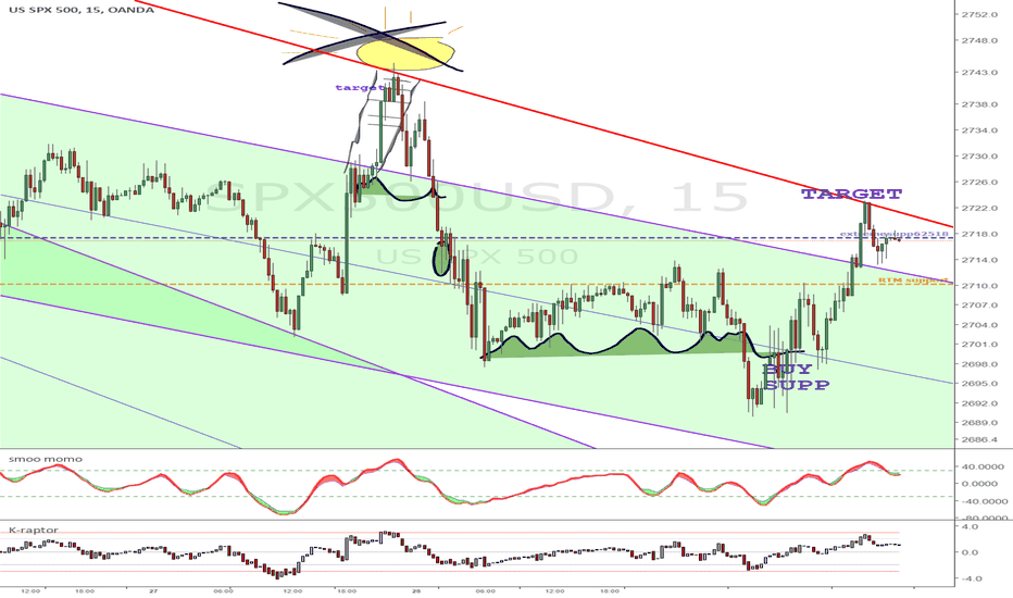SPX500USD: DVG + RTM + Channel