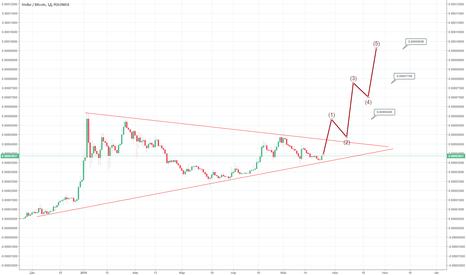 STRBTC: XLM - BTC весь тренд
