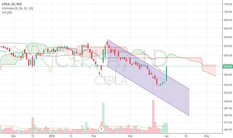 CIPLA: Cipla Channel Breakout