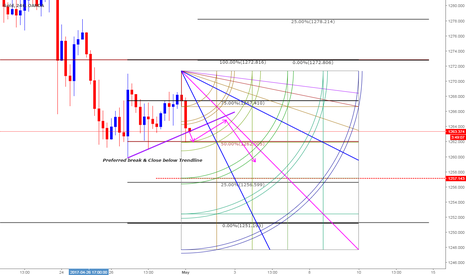XAUUSD: Short based on Gann and Clones Combo