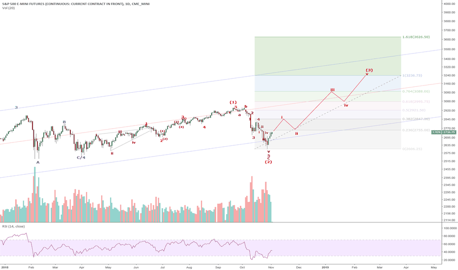 ES1!: ES1/SPX: A Roadmap for Wave 3 of 5. Wave 3 is the sweetest wave