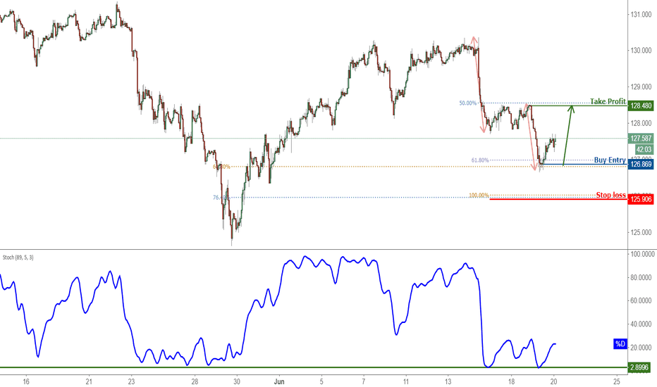 EURJPY: EURJPY Bounced Off Support, Prepare For Further Rise!