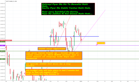 BANKNIFTY: MY personal view on BANK NIFTY