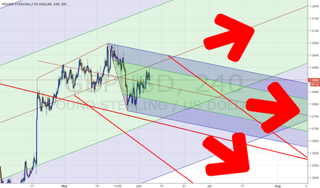 GBPUSD: UK General Election - GBP Possible 3 ways direction
