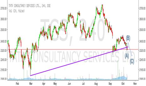 TCS: TCS