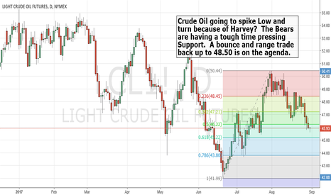 CL1!: $CrudeOil ready for a turn to the upside.