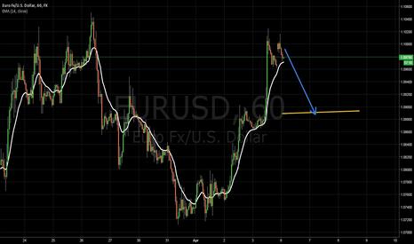 EURUSD: short in one hour