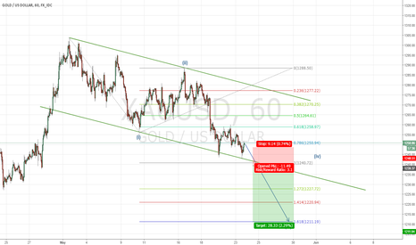 XAUUSD: XAUUSD-Wave #3 Confirmation