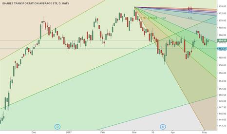 IYT: IYT lead market sell offs