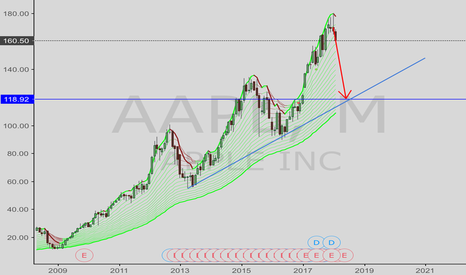 AAPL: Apple stock