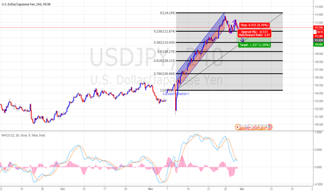 USDJPY: Regression Trend , fib , MACD
