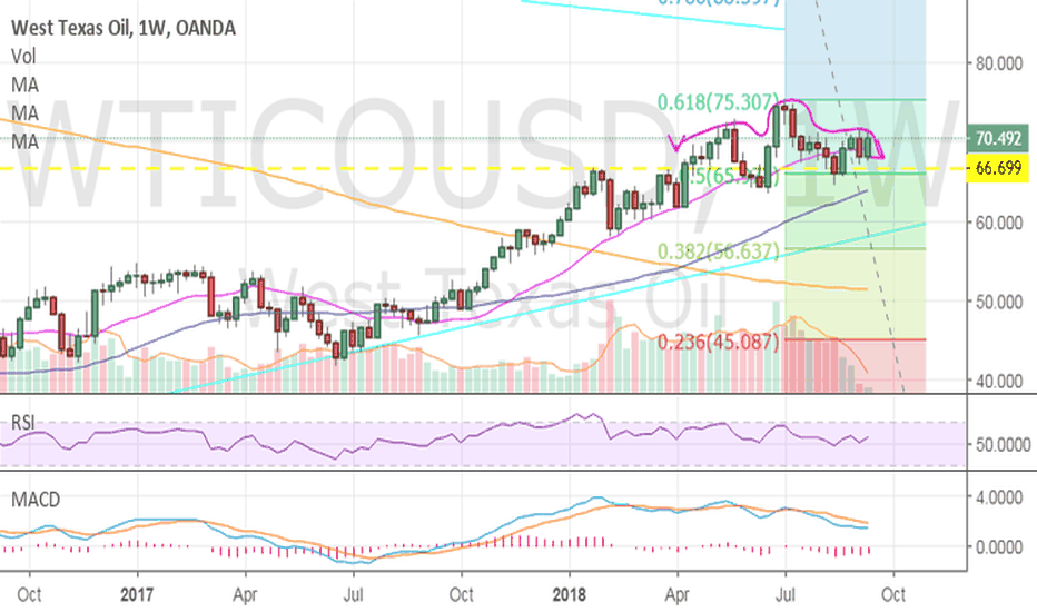 WTICOUSD: WTI - Weekly possible H and S, Monthly possible Hammer candle