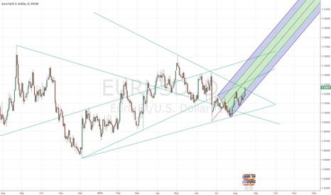 EURUSD: Daily support on EURUSD