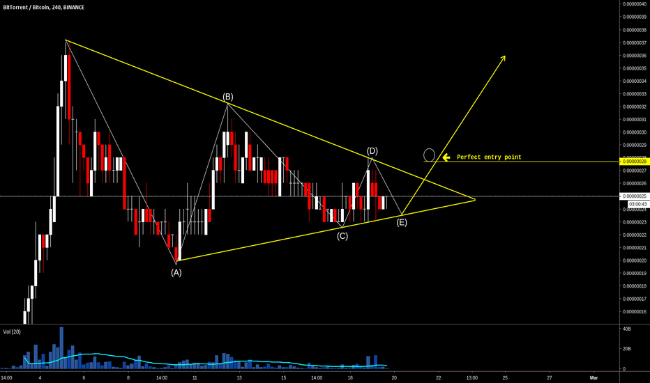 BTTBTC: BitTorrent (BTTBTC) perfect symmetrical triangle pattern.