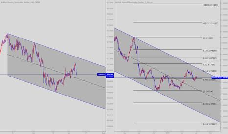 GBPAUD: GBP/AUD retest long Opportunity/Insight