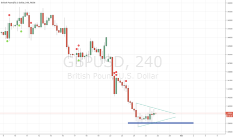 GBPUSD: GBP/USD Preparing For The Next Big Move