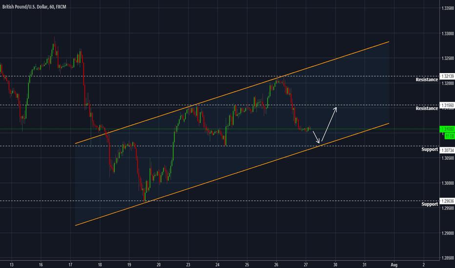 GBPUSD: GBPUSD - Trend reversal level identified at 1.3080