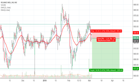 RELIANCE: Go short (positional)