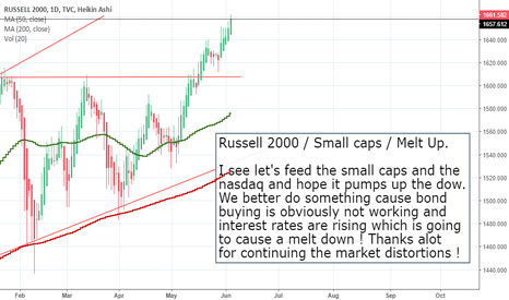 RUT: Russell 2000 / Small caps / Melt Up.