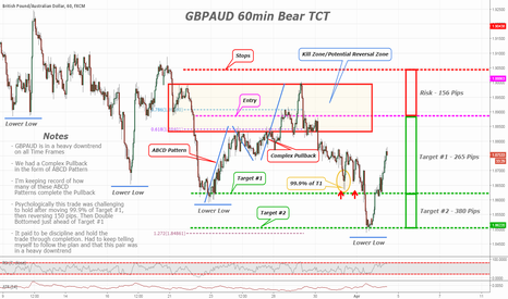 GBPAUD: Why its SO important to stay DISCIPLINED!!!