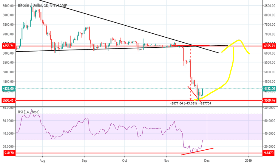 BTCUSD: 36000$ end of year possible ?