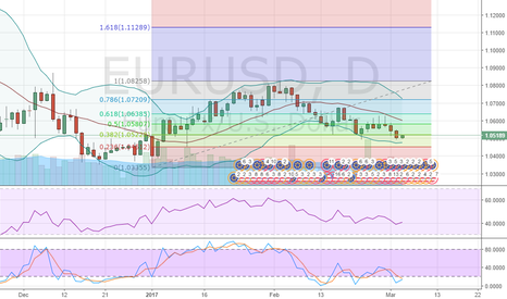 EURUSD: EURUSD 1.04152 is the next Target