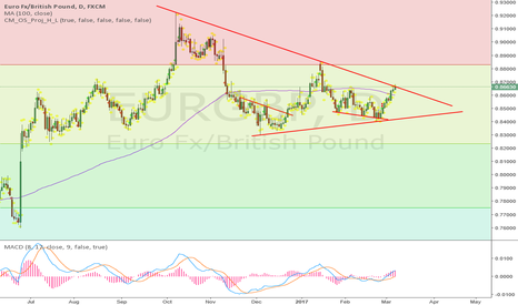 EURGBP: it is at nice place to go short
