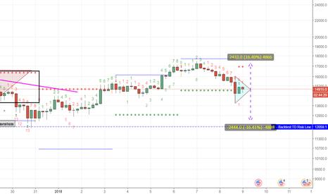 XBTUSD: bitcoin symmetrical triangle price target 17000 or 13000
