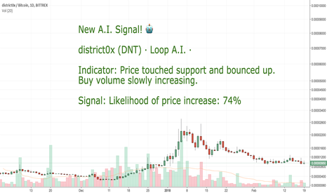 DNTBTC: CoinLoop AI Signal: District0x (DNT) - BUY