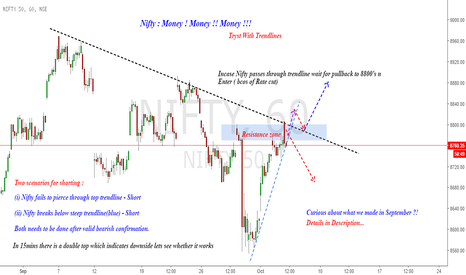 NIFTY: Nifty : Not just making money, We are Minting Money !