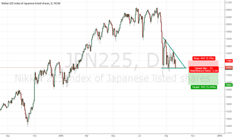 JPN225: descending triangle in downtrend .