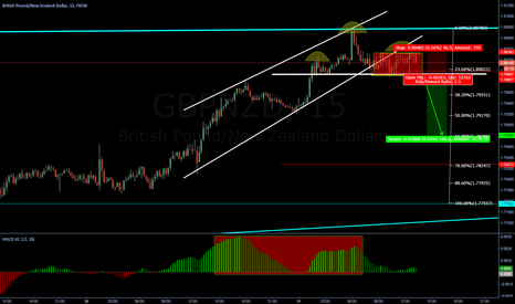 GBPNZD: H&S