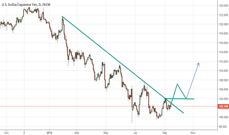 USDJPY: USDJPY - LONG - FUTURE
