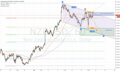 NZDUSD: NSDUSD Double ABCD Pattern